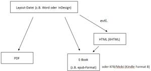 xml_workflow_lektoren_01