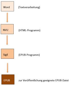xml_workflow_lektoren_01_programme